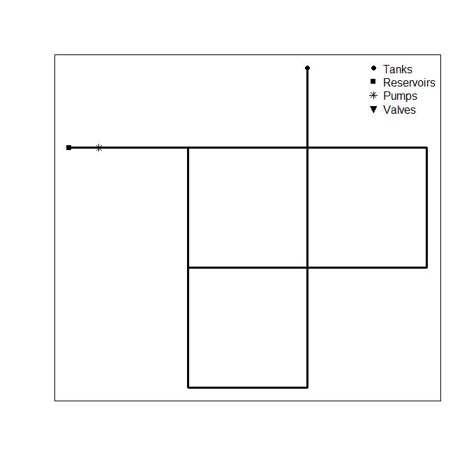 Net 1 plot