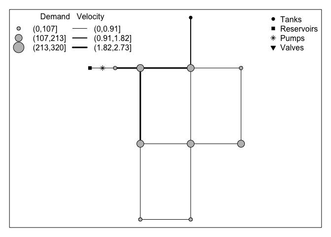 Net 1 rpt plot