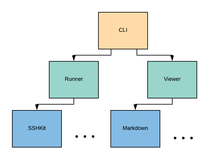 diagram of execution modes