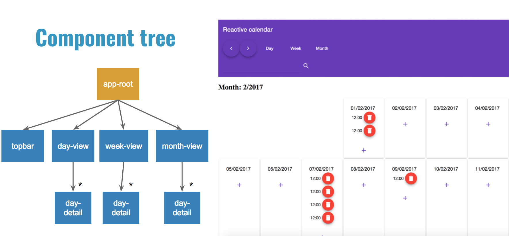 The component tree