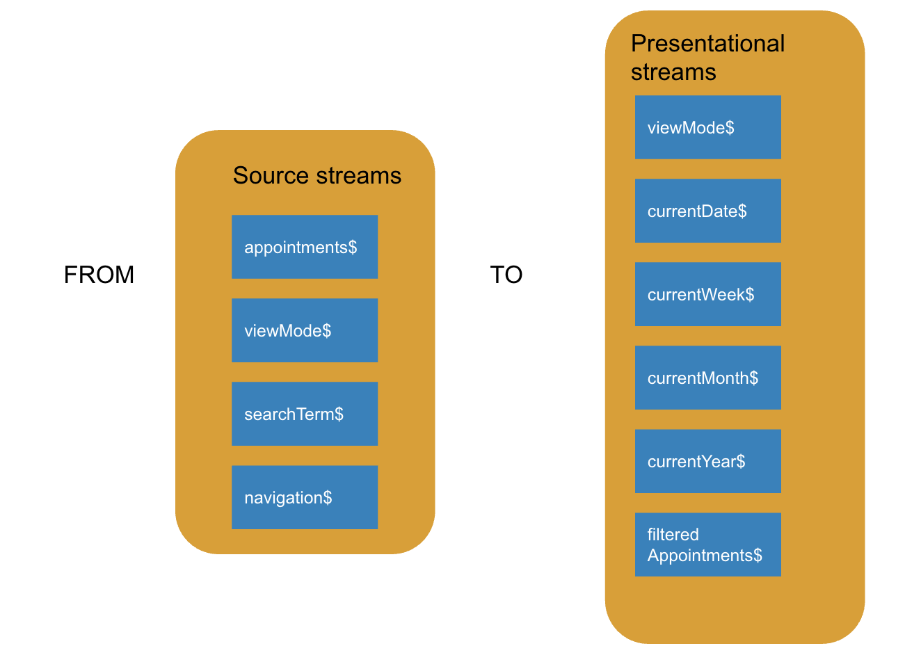 sources to presentational streams