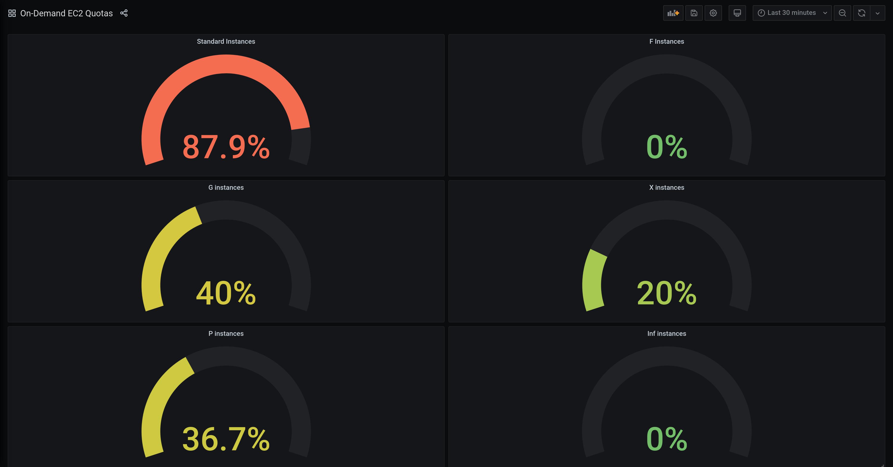 Example Grafana dashboard that uses metrics of the Prometheus exporter