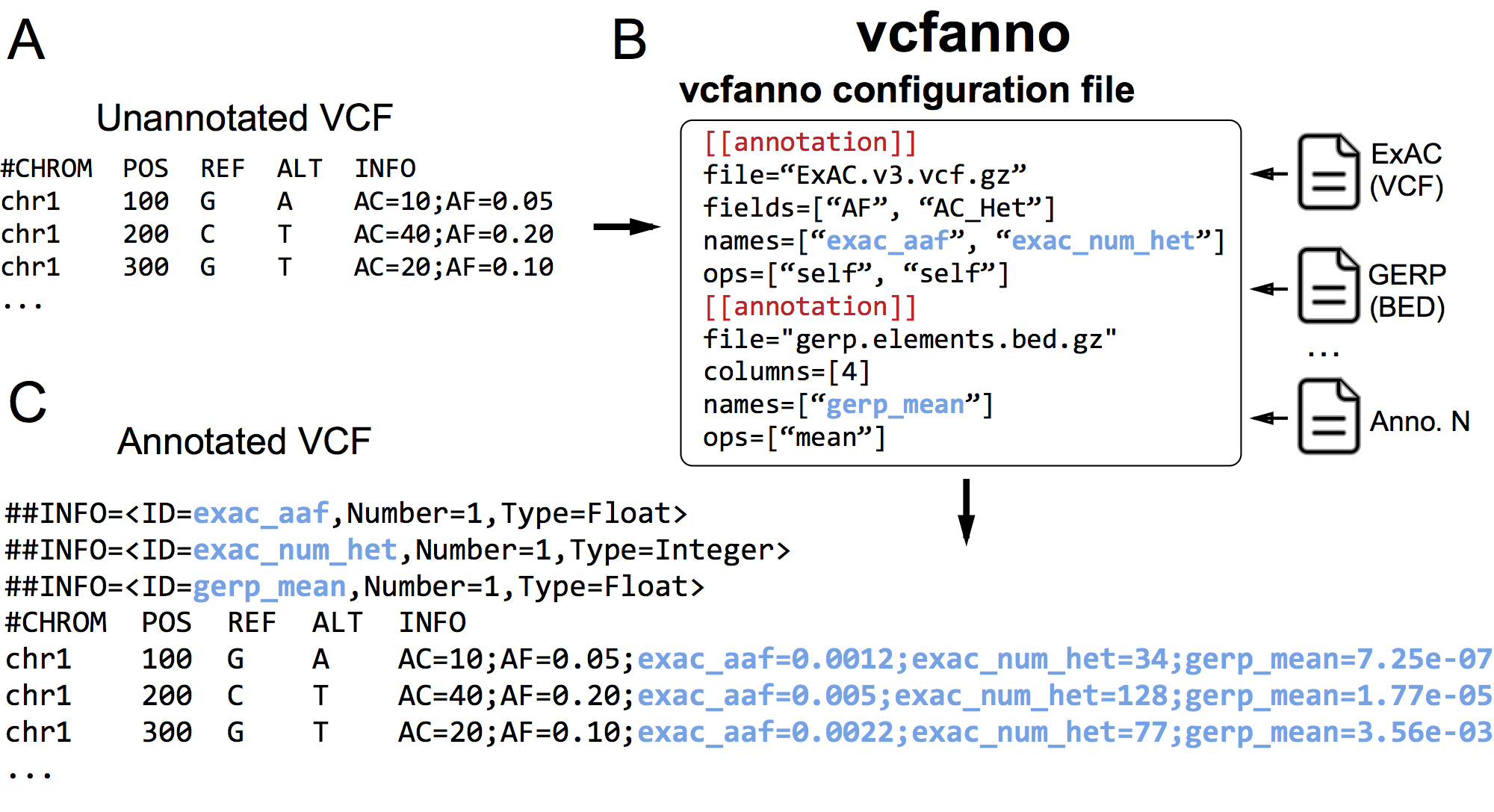 GitHub - brentp/vcfanno: annotate a VCF with other VCFs/BEDs ...