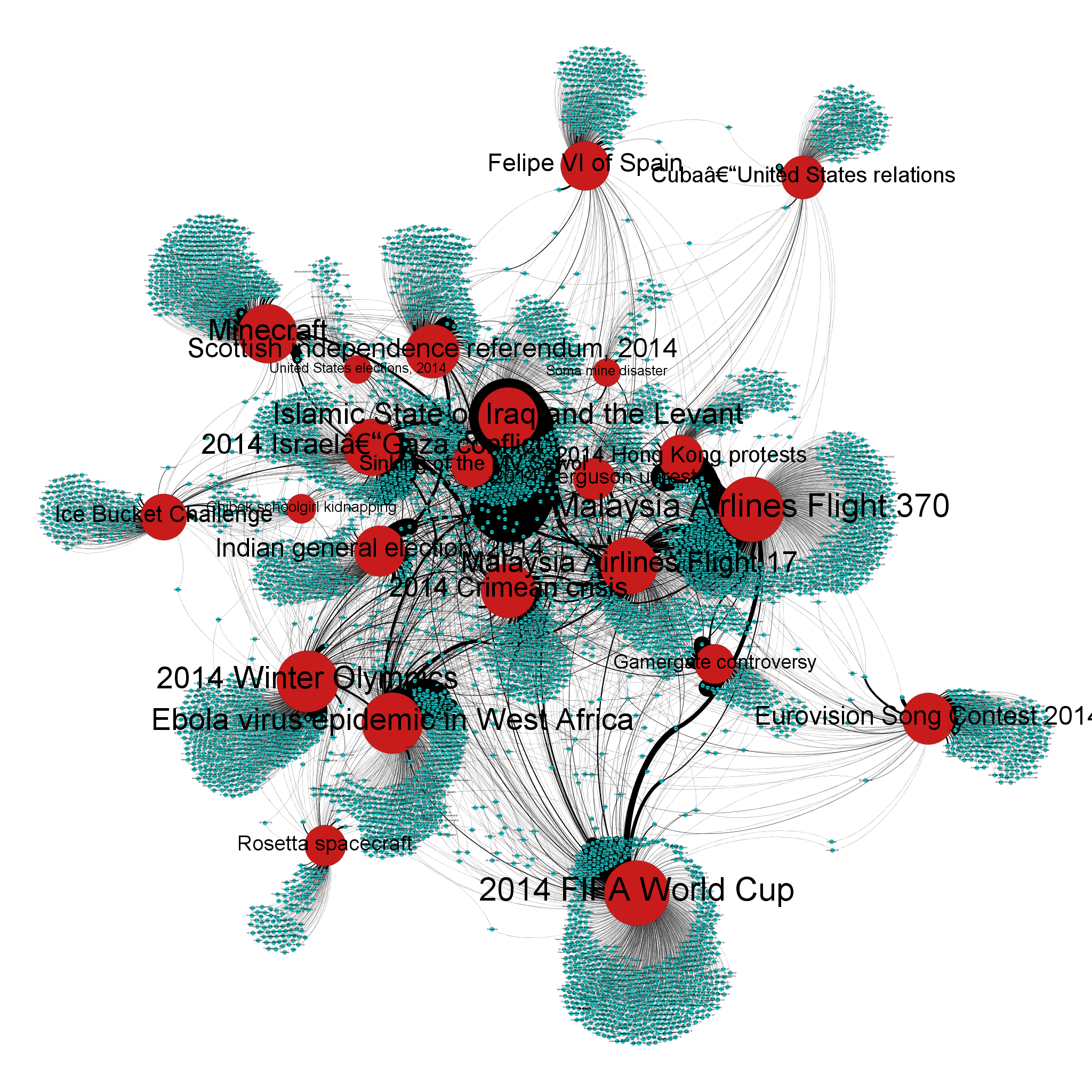 Network visualization of coauthorship relations