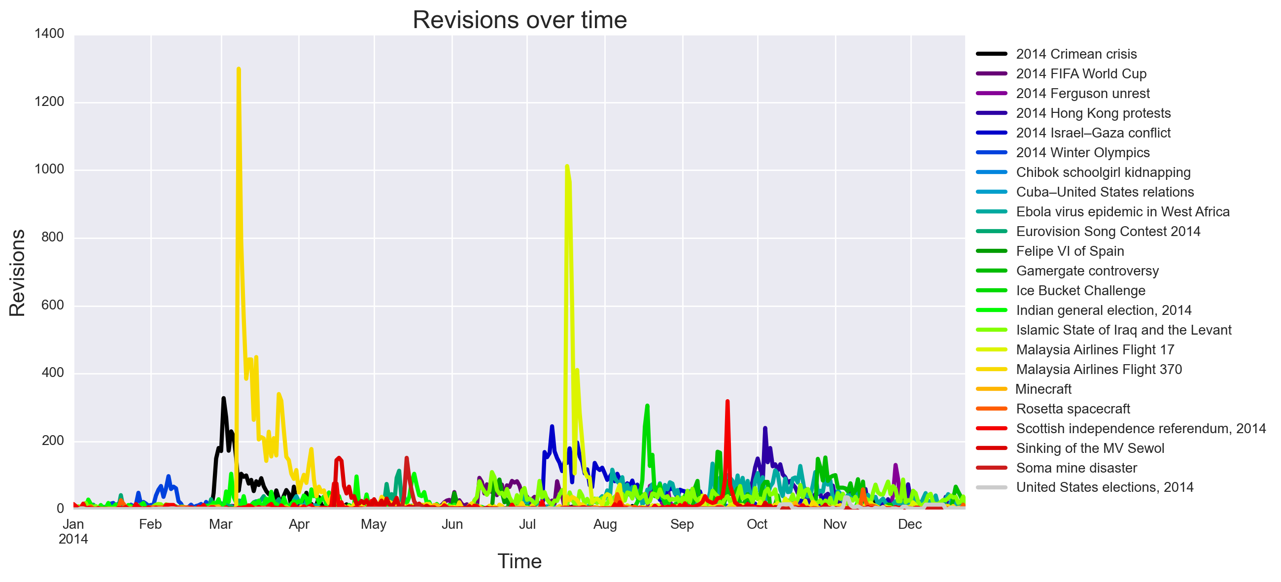 Number of revisions made to articles