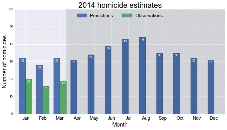 Homicide predictions, 2014