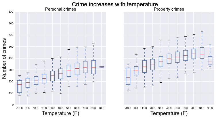Temperature and crime