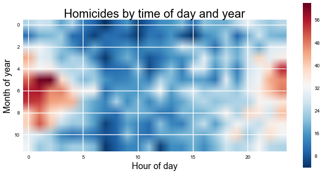 Homicides by time of day and year
