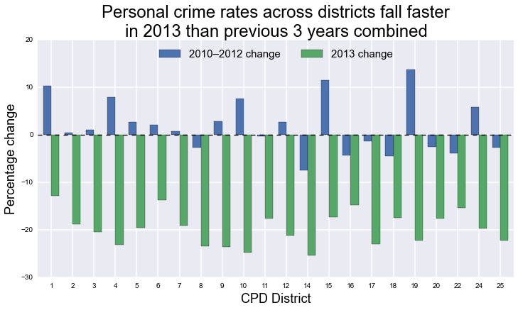 Crime rate changes by CPD district