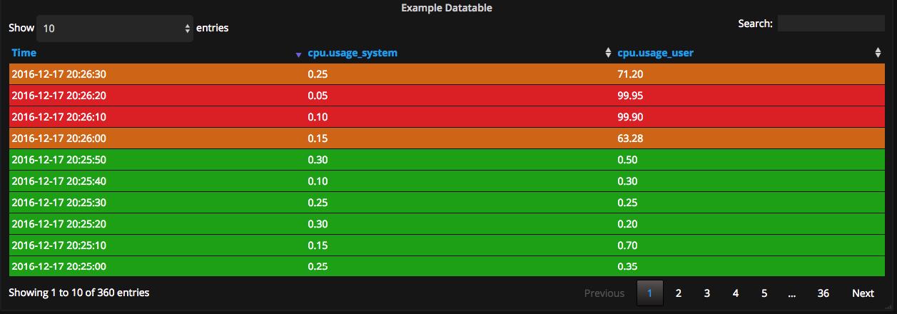 Datatable Panel plugin for Grafana | Grafana Labs
