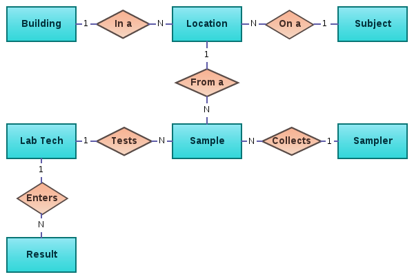 Example Entity Relationship Diagram  Erd   U00b7 Brianhigh  Data