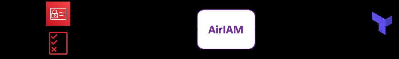 AirIAM diagram