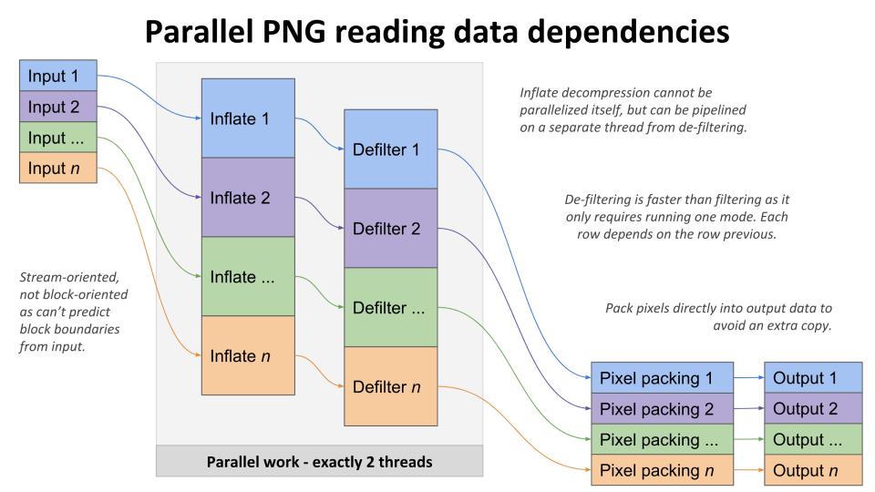 Decoder data flow diagram