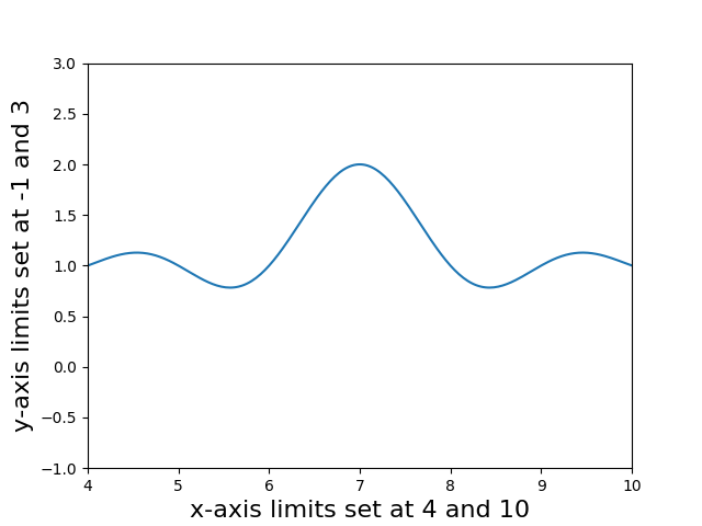 x and y axis limits