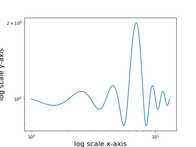 x and y axes with logarithmic scaling
