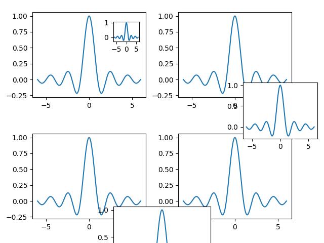 multiple Axes on a single Figure