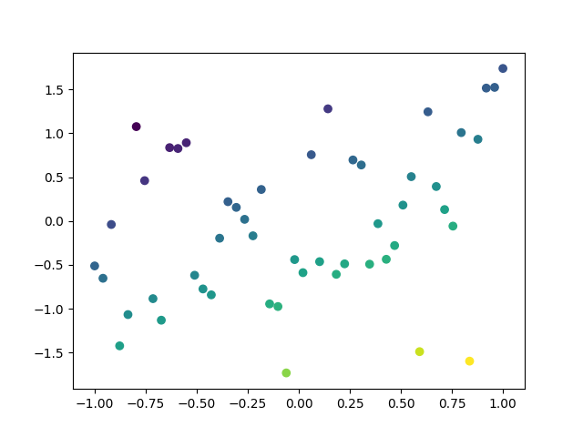 thumbnail of a scatterplot using colorful markers