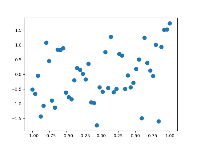 thumbnail of a scatterplot using large circular markers