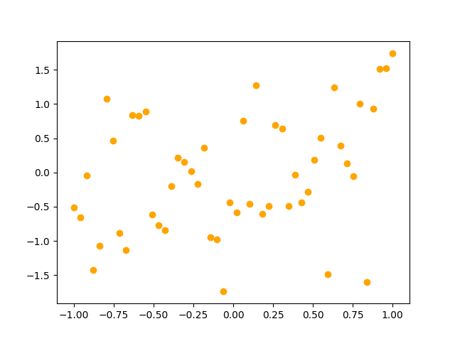 thumbnail of a scatterplot using orange markers