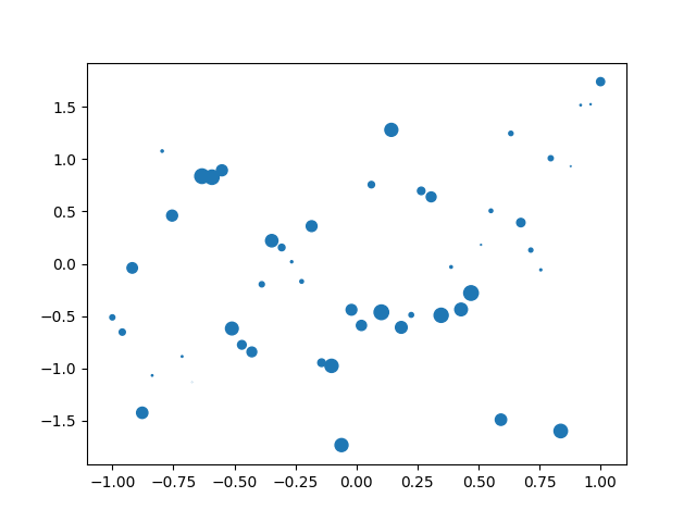 thumbnail of a scatterplot using circular markers of differing sizes