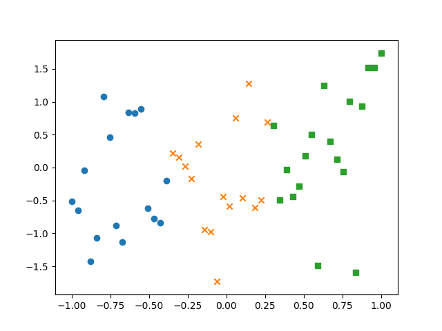 thumbnail of a scatterplot using a variety of markers