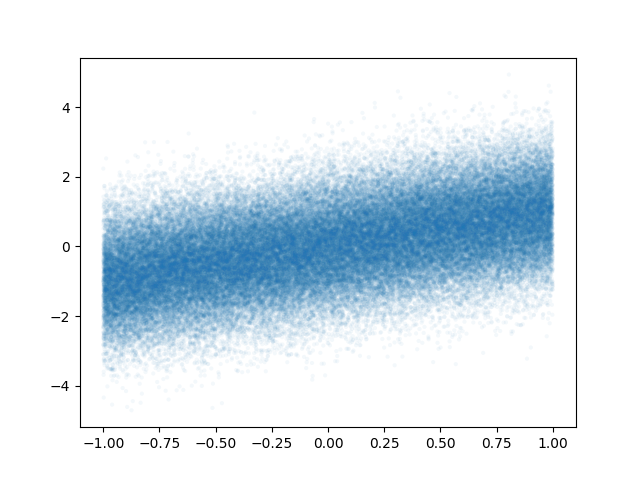 thumbnail of a scatterplot using transparent markers