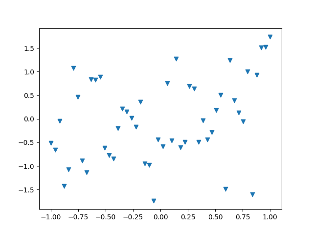 thumbnail of a scatterplot using triangular markers