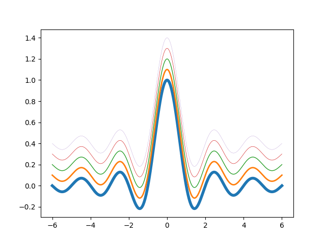 thumbnail of multiple line plots of a sinc function