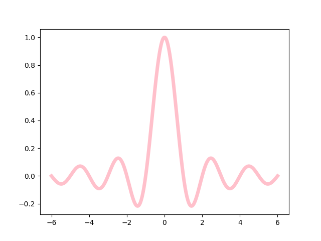 thumbnail of a pink line plot of a sinc function