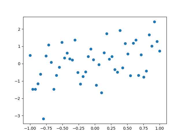 thumbnail of scatter plot showing a trend