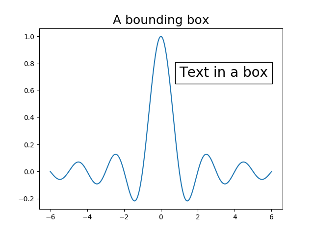 text in a bounding box