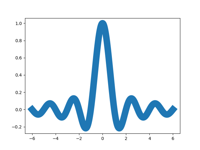 thumbnail of a wide line plot of a sinc function