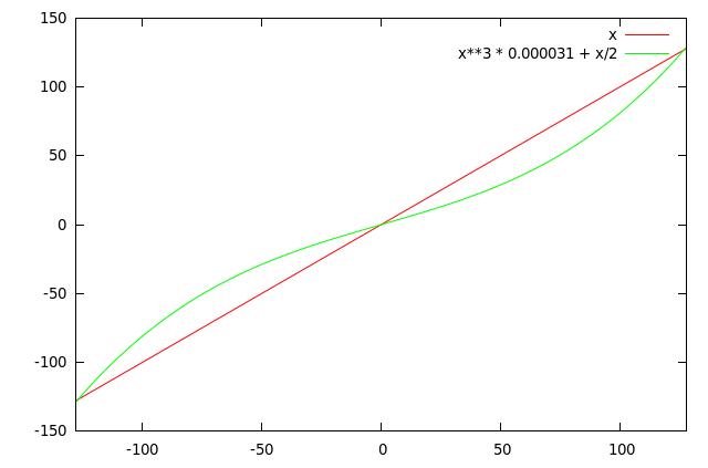 Analog Stick curve graph
