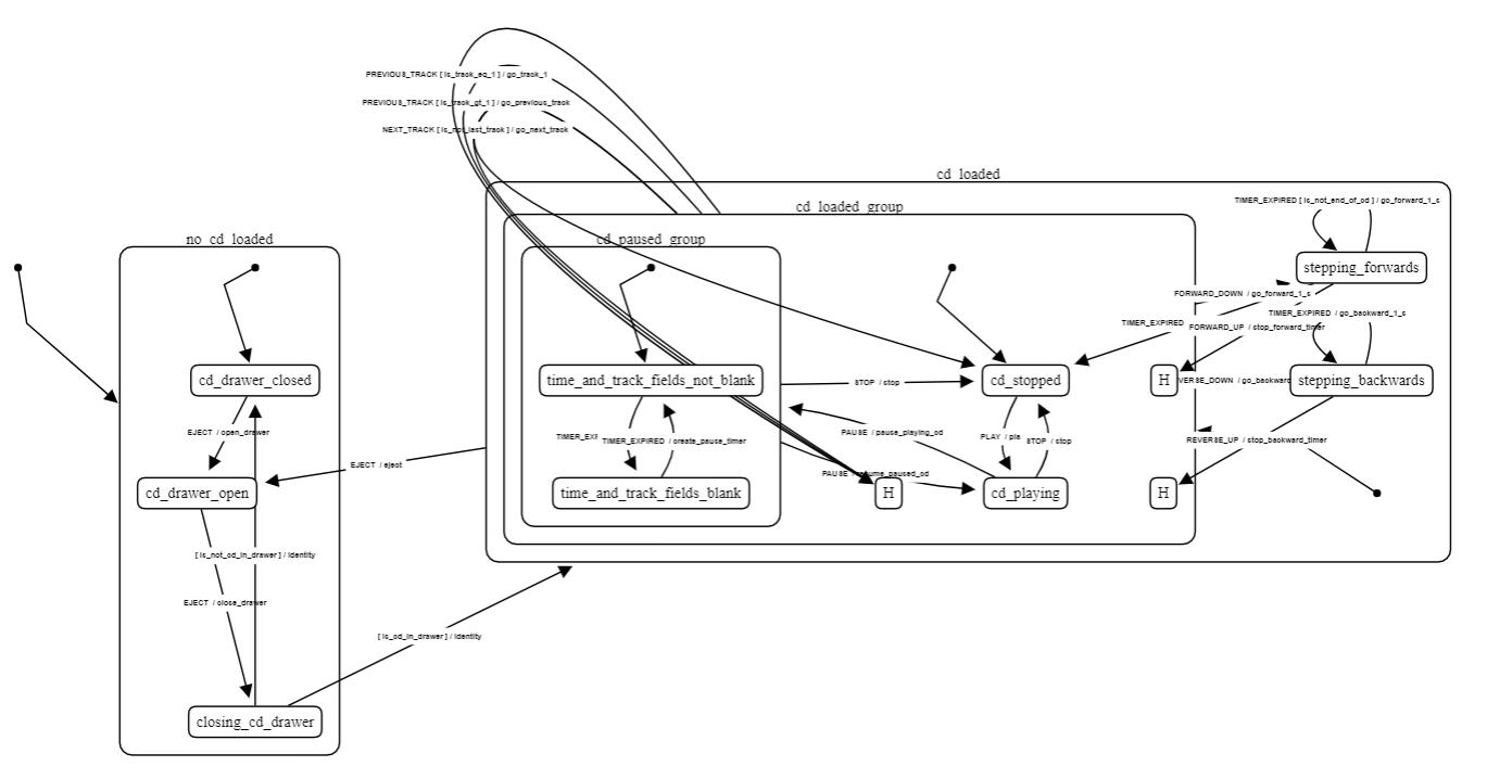 visualization example