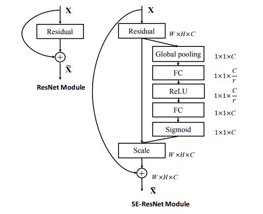 Model Zoo - SENet MXNet Model