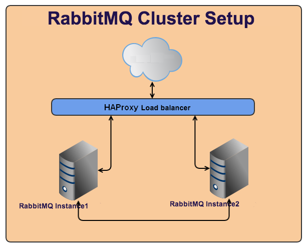 Rabbit_cluster_setup