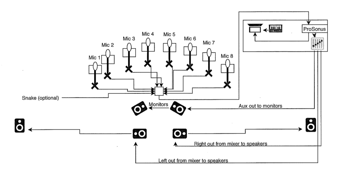 midi stage diagram   18 wiring diagram images