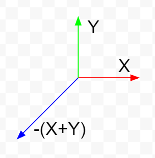Pragmatic axes for Axis Aligned Bounding Triangle