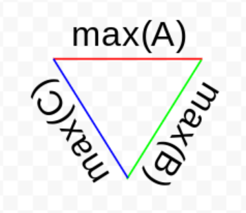 A bounding triangle of maximum axis values