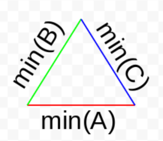 A bounding triangle of minimum axis values