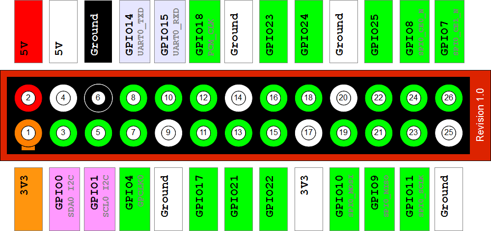 Raspberry-Pi-GPIO-Layout-Revision-1.png