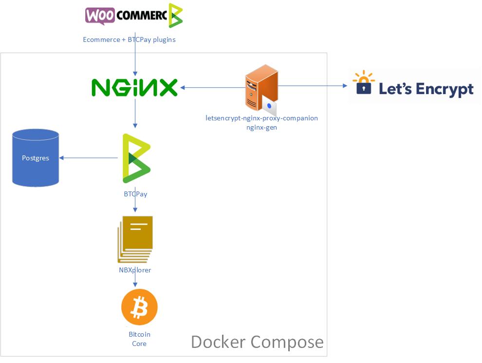 Docker Deployment - BTCPay Docs