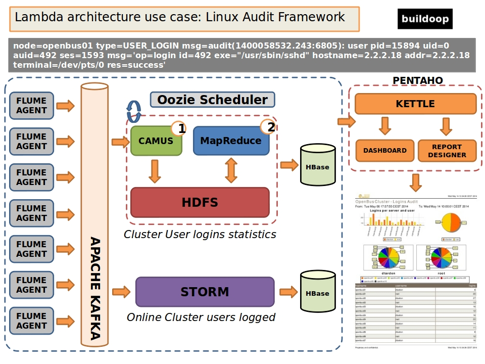 lambda architecture for linux audit picture