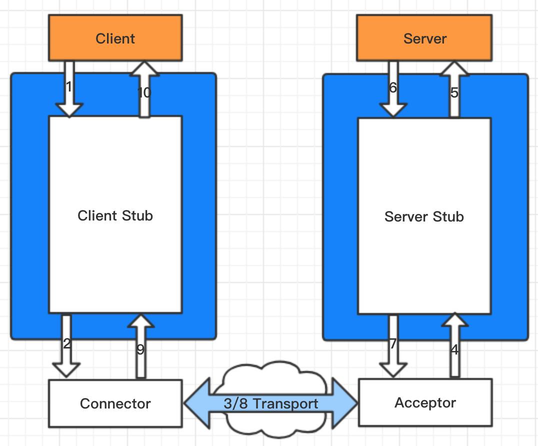 RPC框架原理图