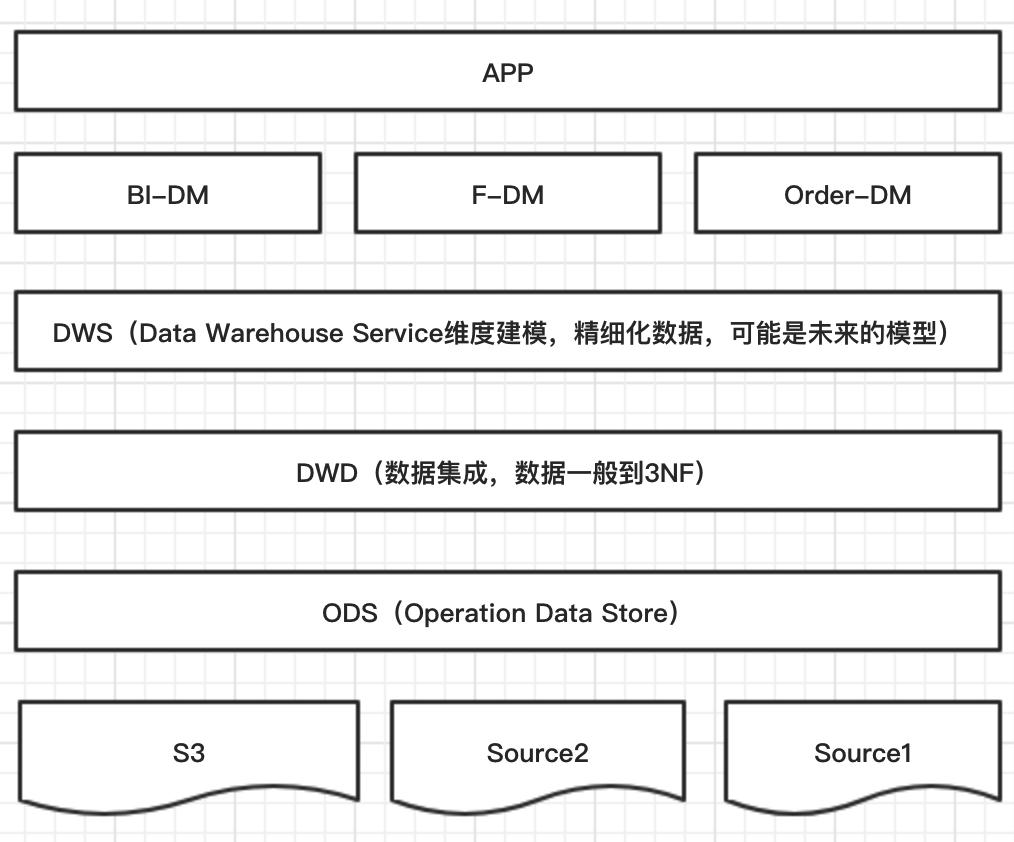 数据仓库分层架构图