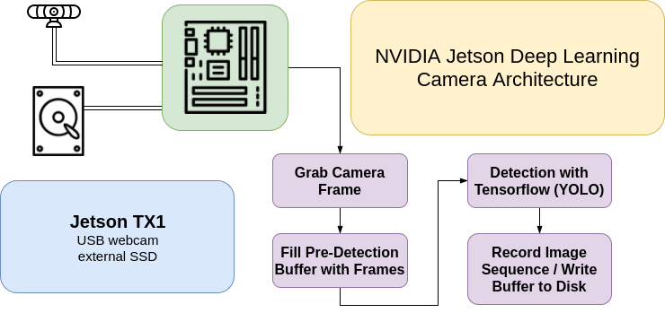 Deep Learning Camera Architecture