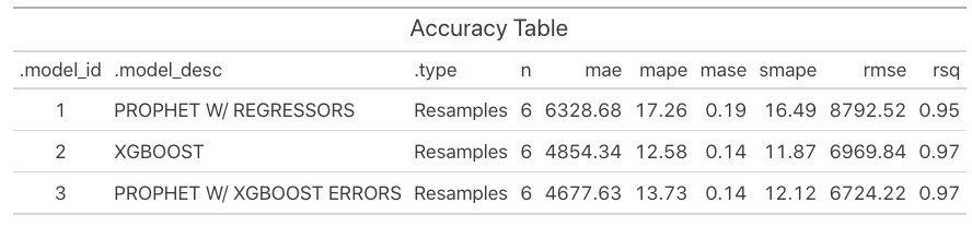 Resampled Model Accuracy (3 Models, 6 Resamples, 7 Time Series Groups)