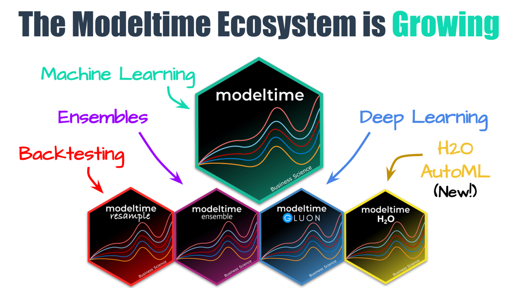 The modeltime ecosystem is growing