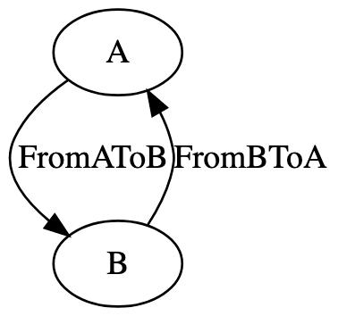 MyMachine Transition Graph
