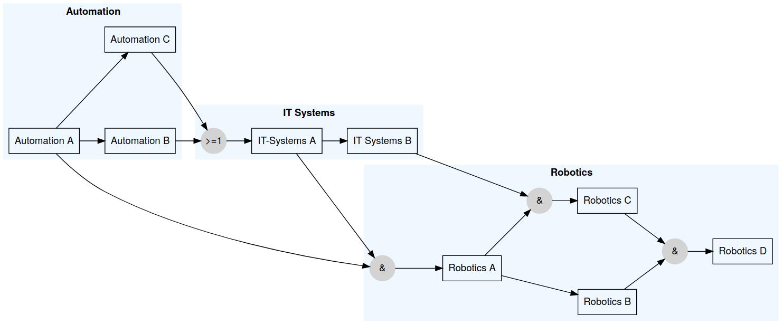 Sample dependency graph